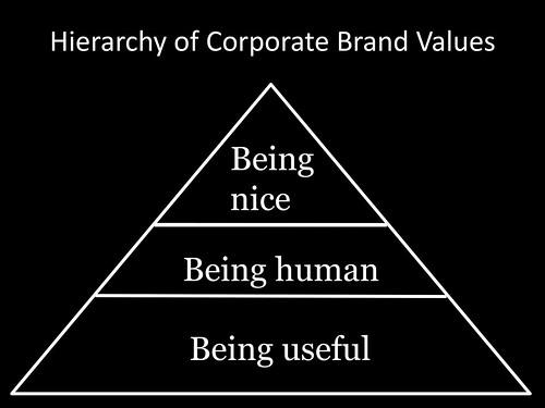 nice corporations