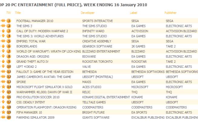 UK: Top 20 PC Games Chart ending January 16, 2010