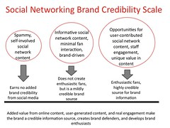 Social Network Brand Credibility Scale