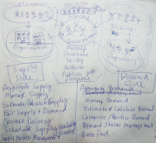 ภาพ Brainstorming 1