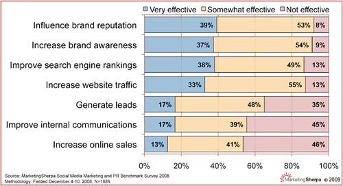 MarketingSherpa.com: Leveraging Social Media