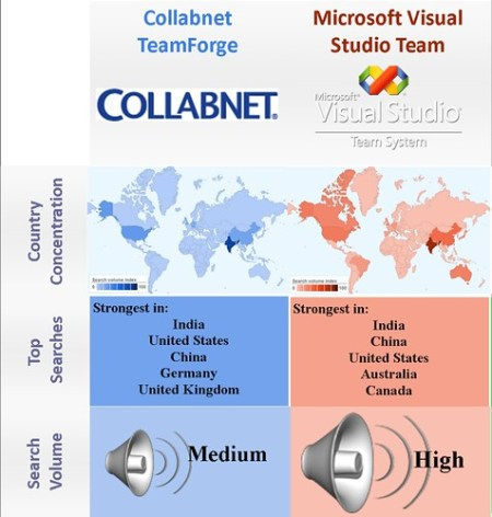 Open Source vs. proprietary -ALM - Collabnet