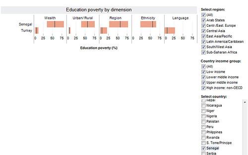 Unesco raporu - ülke kıyaslama aracı - büyütmek için tıklayın