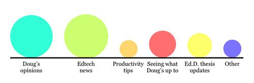 Feedback from blog survey