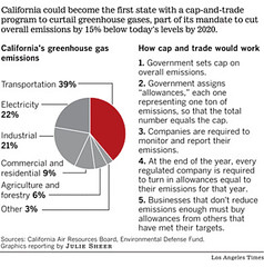 California's Greenhouse Gas Emissions