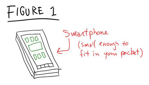Figure 1: Smartphone