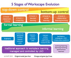 5 Stages of Workscape Evolution