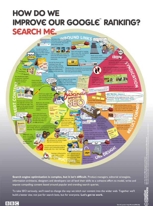 The fascinating world of SEO