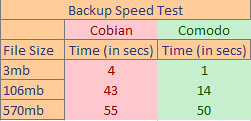 speed backup test