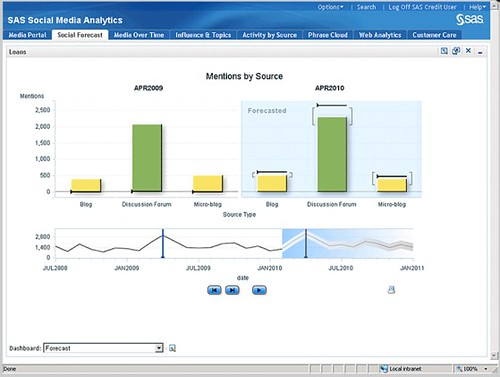 Social Media Monitoring and Analysis, SAS Social Media Analytics | SAS