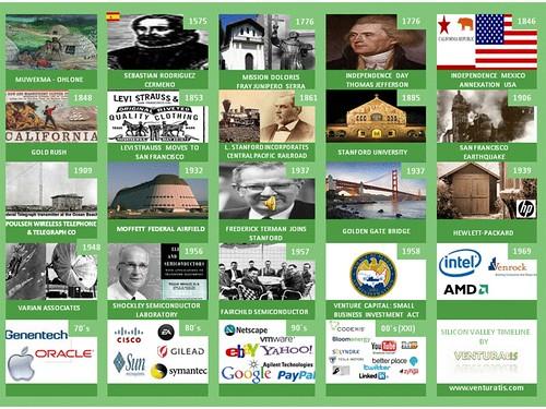 Silicon Valley History Venturatis4