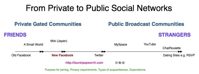 From Private to Public social networks