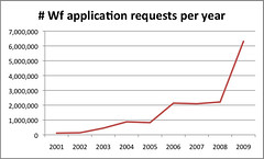 Wf application requests