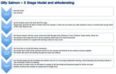 Gilly Salmon 5 Stage Cycle for learning with t...