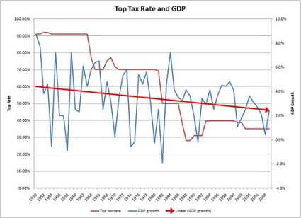Top Tax Rate vs GDP
