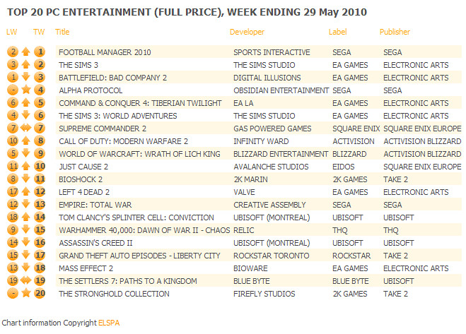 UK: Top 20 PC Games Chart ending May 29, 2010