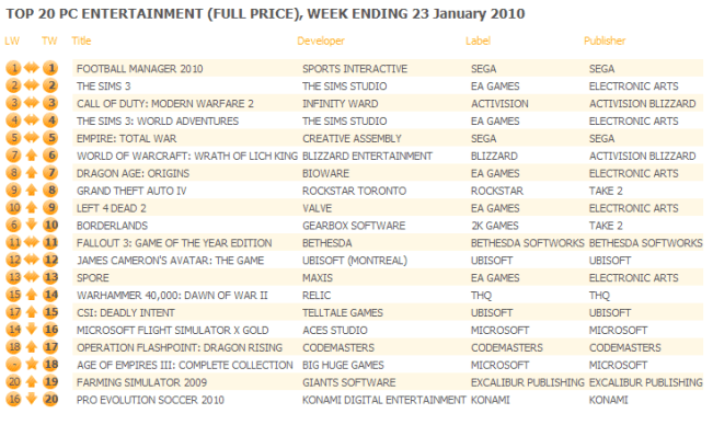 UK: Top 20 PC Games Chart ending January 23, 2010