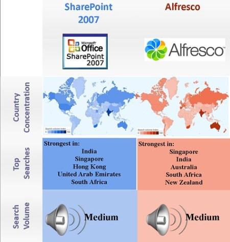 Open Source vs. proprietary -DMS - Alfresco