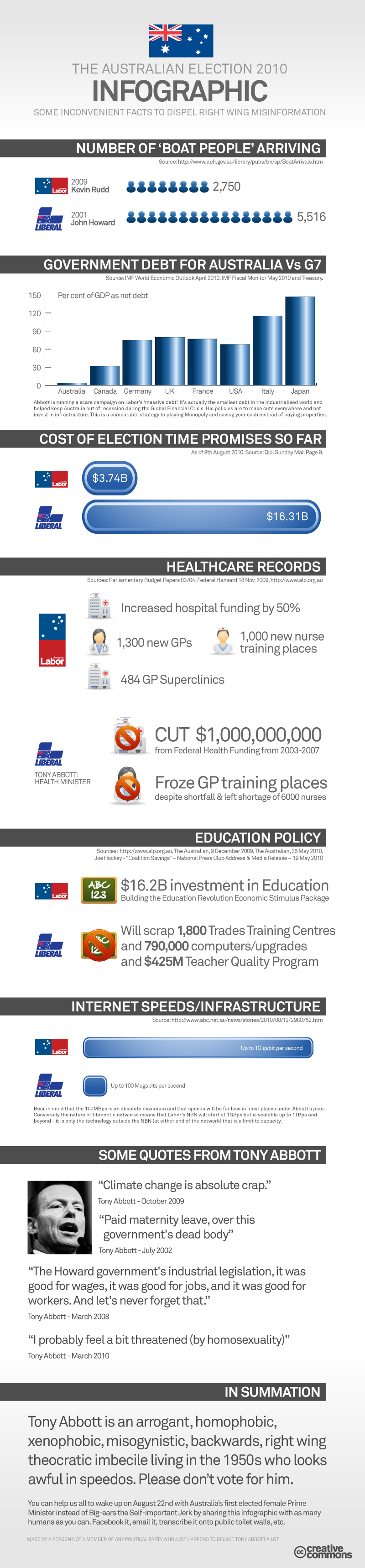 Australian Election InfographicV2