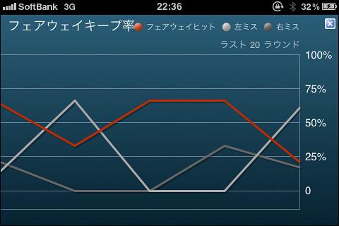 時系列グラフ
