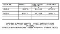 Expenses Claims of Scotland's Judiciary
