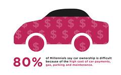 Millennials On Car Ownership