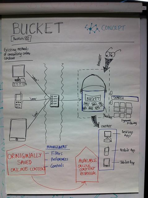 Bucket Concept