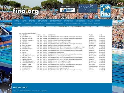 FINA World Ranking 1500 Freestyle Men