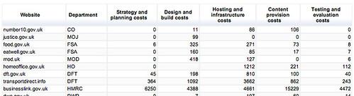 COI website report - costs