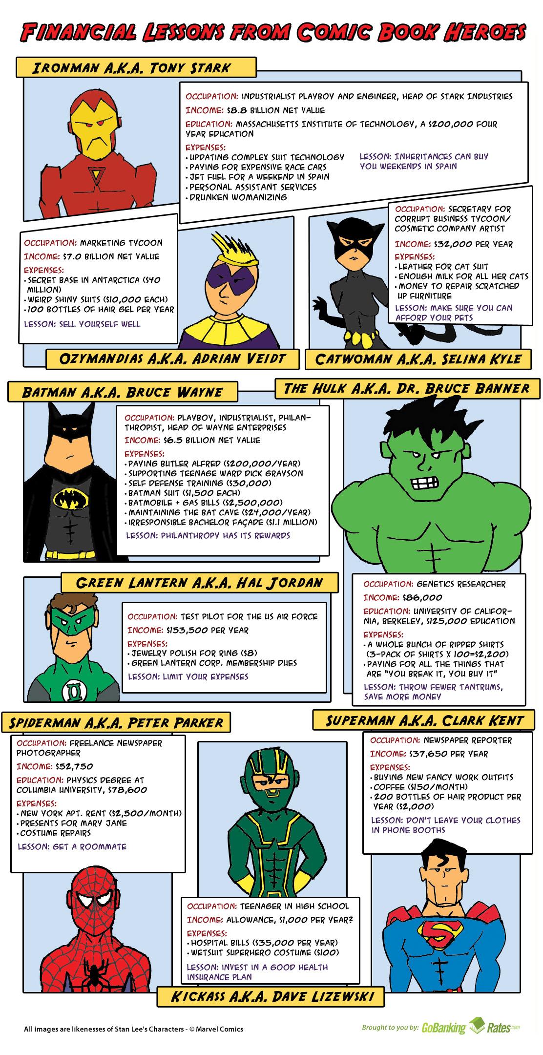 Blog De Comics Lecciones Financieras De Superheroes Ingles