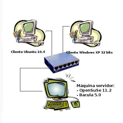 Bacula. Haz copias de seguridad de ordenadores de tu red