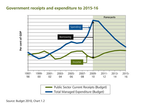 Government receipts and expenditure to 2015-16