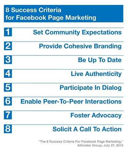 8 Success Criteria for Facebook Page Marketing