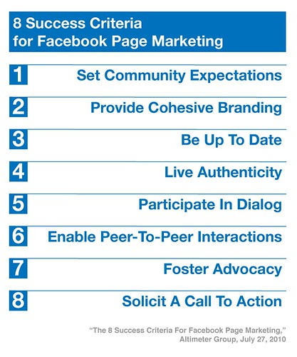 8 Success Criteria for Facebook Page Marketing
