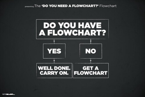 Do you have a Flowchart? By Kev Gilmour