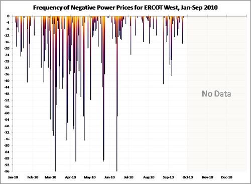 ERCOT_W_Freq_Neg_Prices_2010-jan-sep