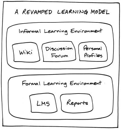 A revamped learning model, consisting of an ILE and an FLE
