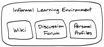 Informal Learning Environment, consisting of a wiki, a discussion forum and personal profiles