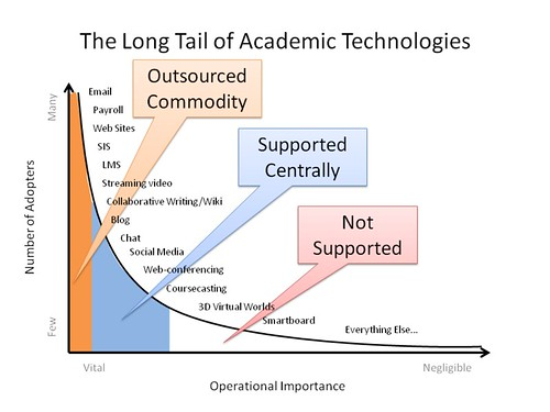 The Long Tail of Academic Technologies - New Model