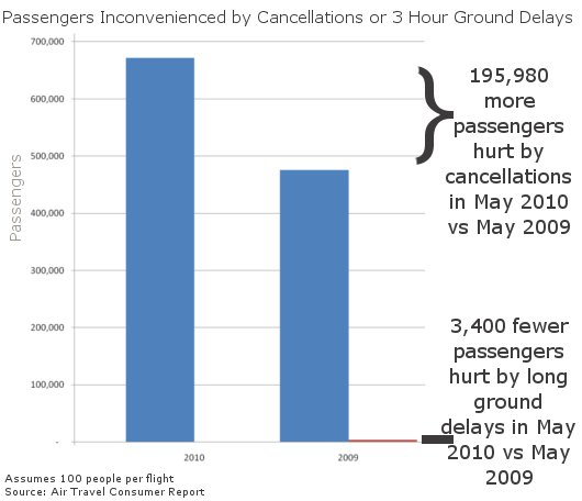 May Ground Delays Vs Cancellations