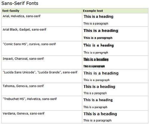sans serif (w3c school)