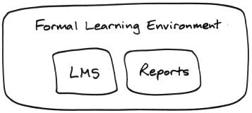 Formal Learning Environment, consisting of an LMS and reports