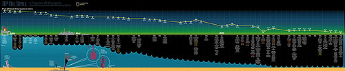 BP's Oil Spill Timeline by marcogiannini