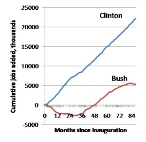 clinton-bush-job-growth