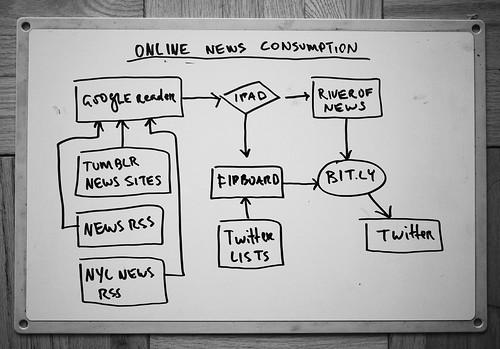 digital news consumption