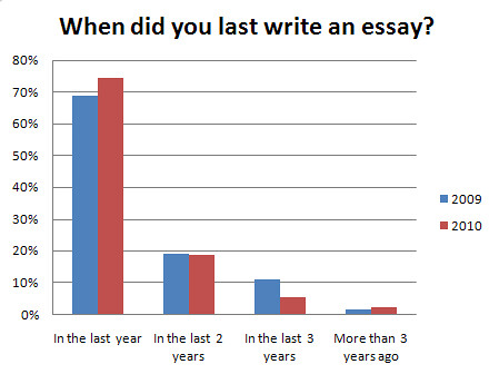 graph to show if students had written asn essay recently