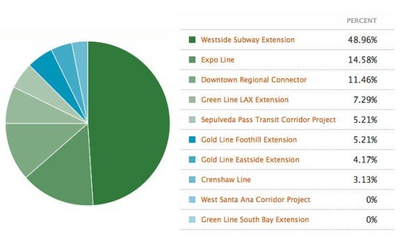 What *potential* future Metro Rail project are you most excited about?