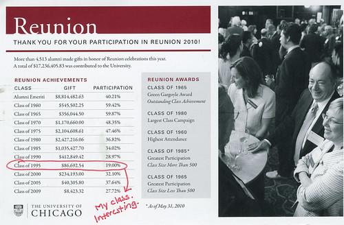UC Reunion Giving