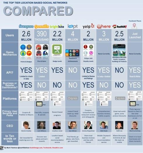 Infographic matrix: Foursquare vs Facebook vs Gowalla vs Yelp vs BrightKite vs. Where.com vs Booyah vs. Loopt comparison guide