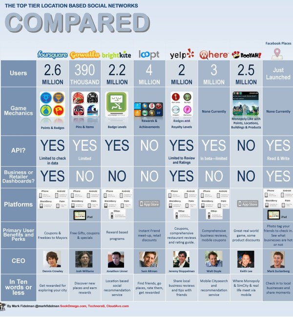 Infographic matrix: Foursquare vs Facebook vs Gowalla vs Yelp vs BrightKite vs. Where.com vs Booyah vs. Loopt comparison guide